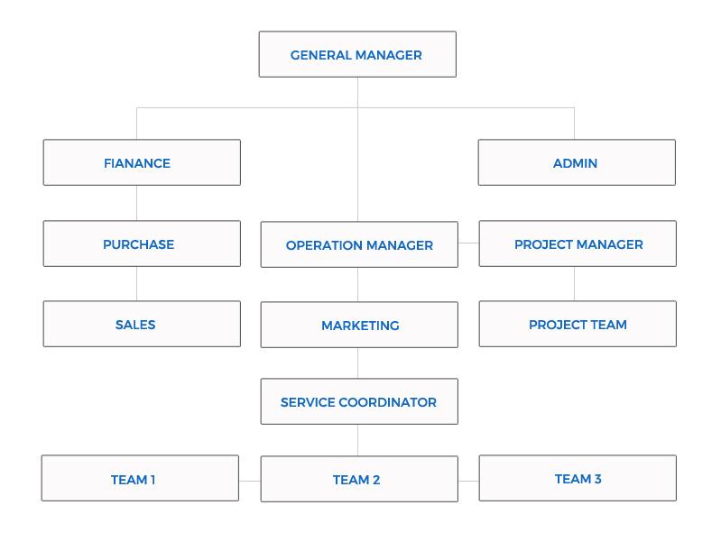 llc structure chart